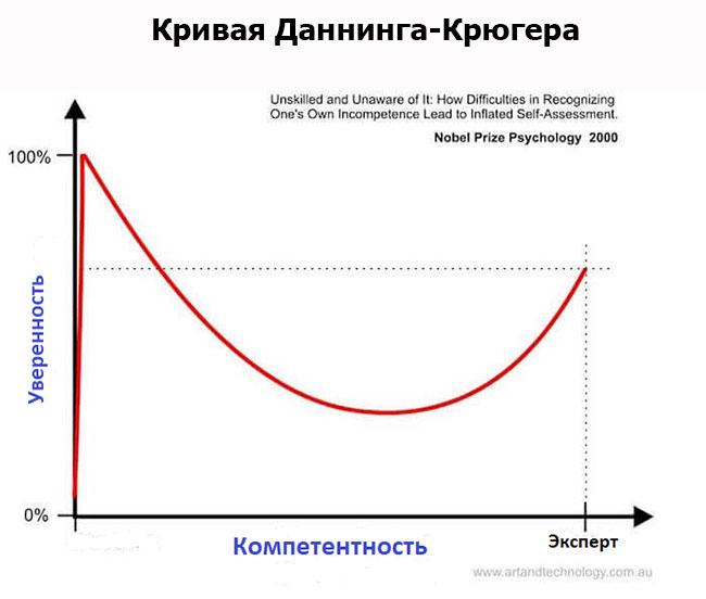 кривая Даннинга-Крюгера: график